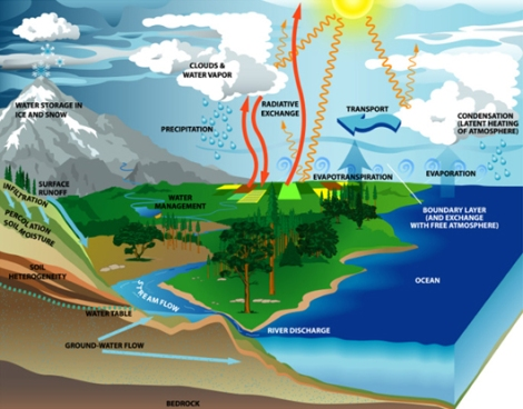 Hydrologic cycle diagram.