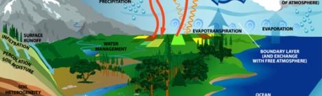 Hydrologic cycle diagram.
