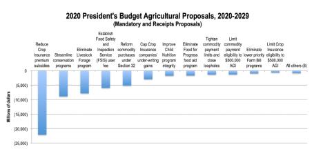 FY2020 PB ag proposals